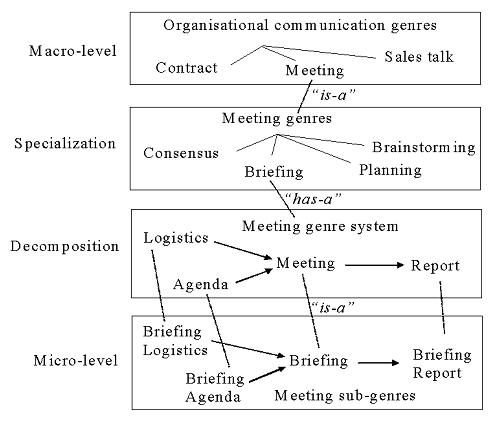 the use of genre analysis in the design of electronic meeting systems figure2