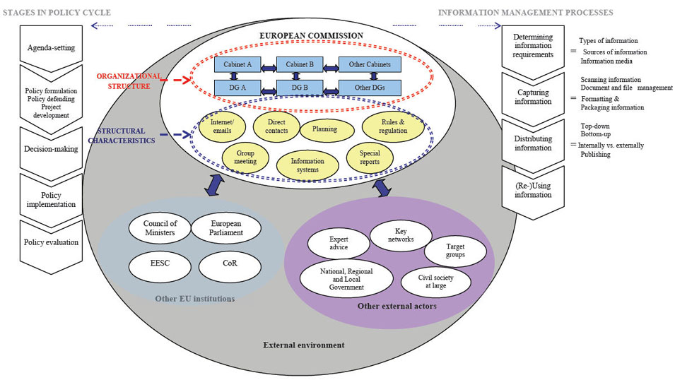 colisp07fig1 the information cycle in the european commission's policy making process