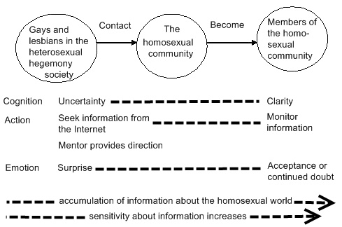 Dissertation question : Pressures of coming out in the gay community?