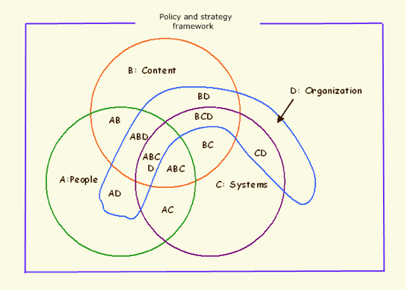 Venn Diagram Complicated Problems Trusted Wiring Diagram