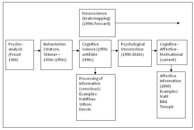 example of psychoanalysis in psychology