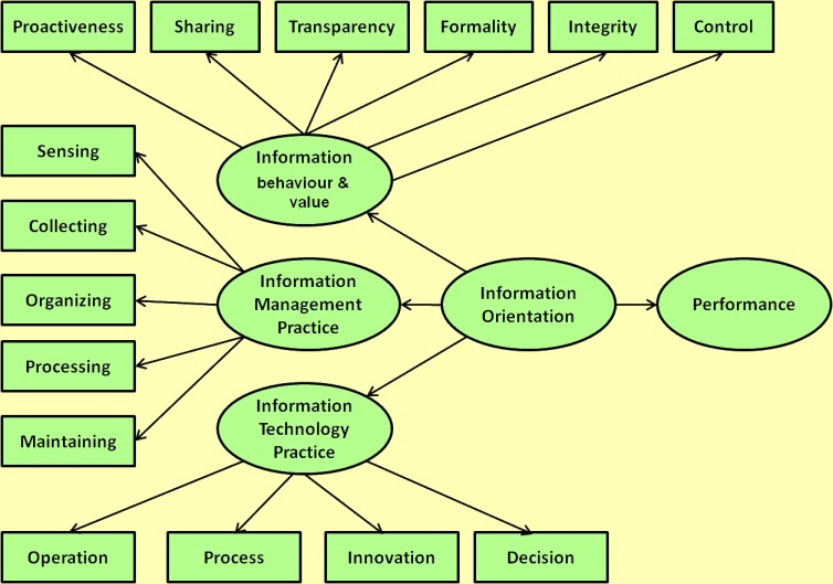 literature review on information technology Literature is closer to technology than it is to information, or science--it exploits a certain relation, or set of relations, rather than attempting to explain it.