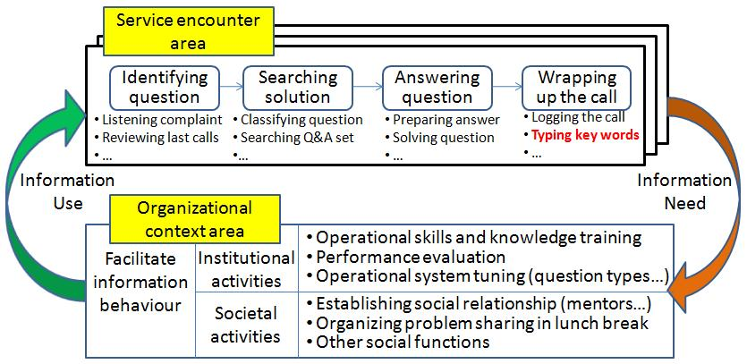 Analysing Information Behaviour In Structured Service Encounters