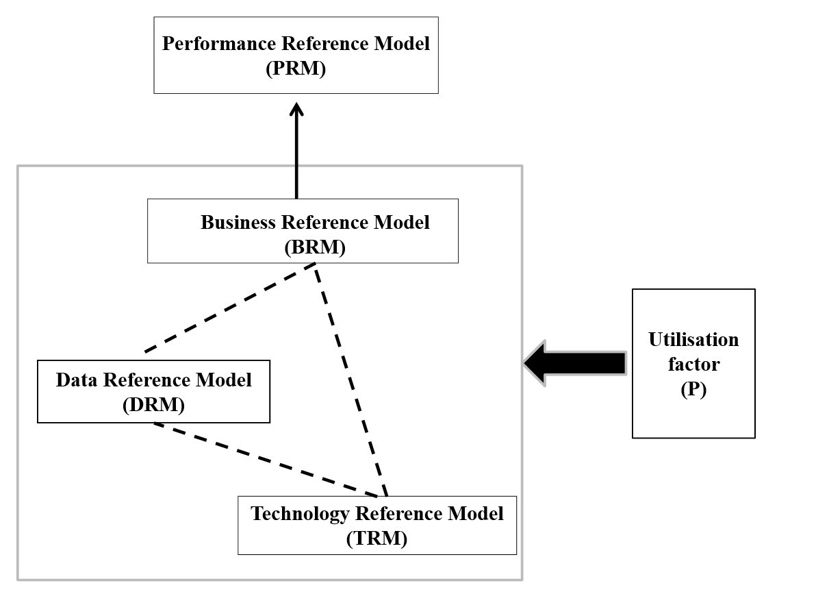 Performance Technology: The Impact Of Information Technology Capability