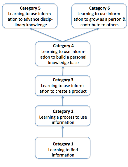 Information Literacy Skills Help On Essay Writing img-1