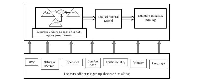 factors which affect decision implementation essay Implementation and the impact of leadership on the functioning and performance  of  make day-to-day decisions and short-term predictions, with a measure of.