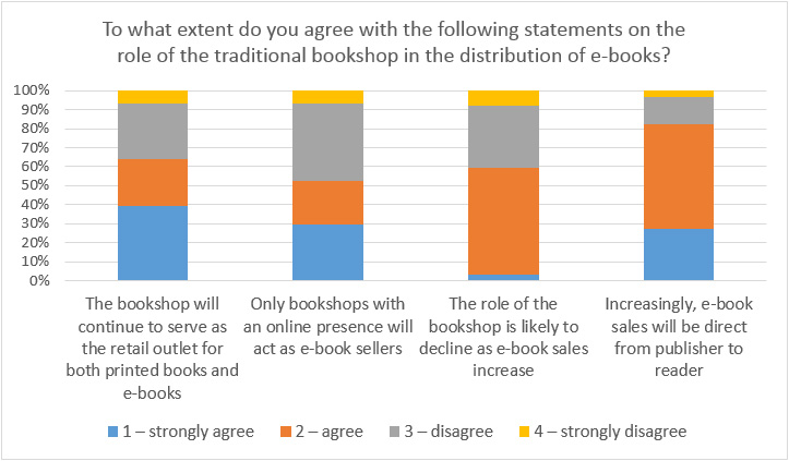 E-book publishing in Lithuania: the publisher's perspective