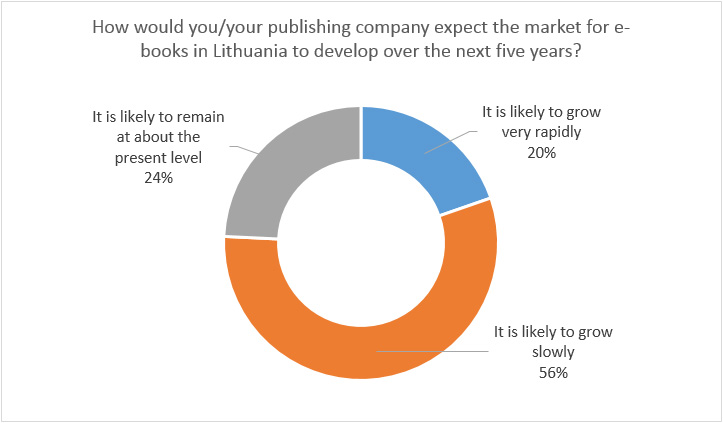 book publishing market report 2012 Amazon positioned for 50% overall market share by end of 2012 feb 311 | about: amazoncom, inc (amzn) this article is now exclusive for pro subscribers stephen.
