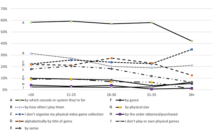 Video game information needs and game organization: differences by