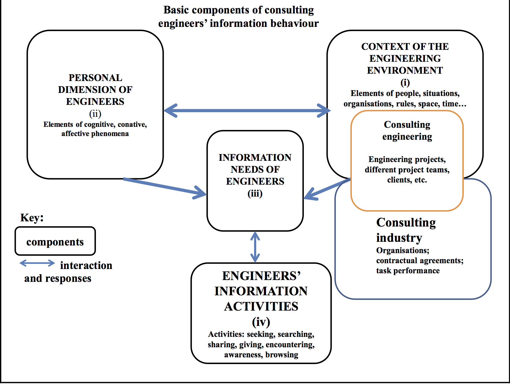 consulting engineers social networks and their collaborative information behaviour