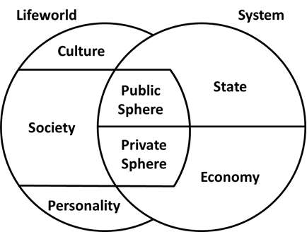 public sphere area for declamation and Use of public spaces right to common passage in nordic countries like norway, sweden, finland and also estonia, all nature areas are considered public space, due to a law, the.