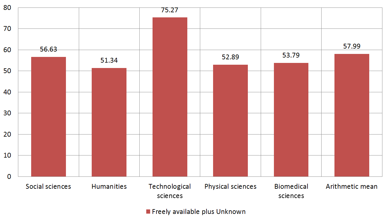 Figure 6. Percentage of freely available information sources and sources whose way of accessing is unknown