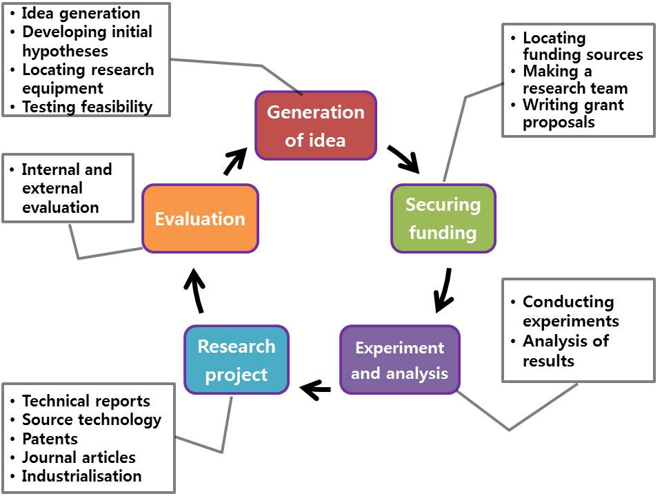 conceptual relationship and research process