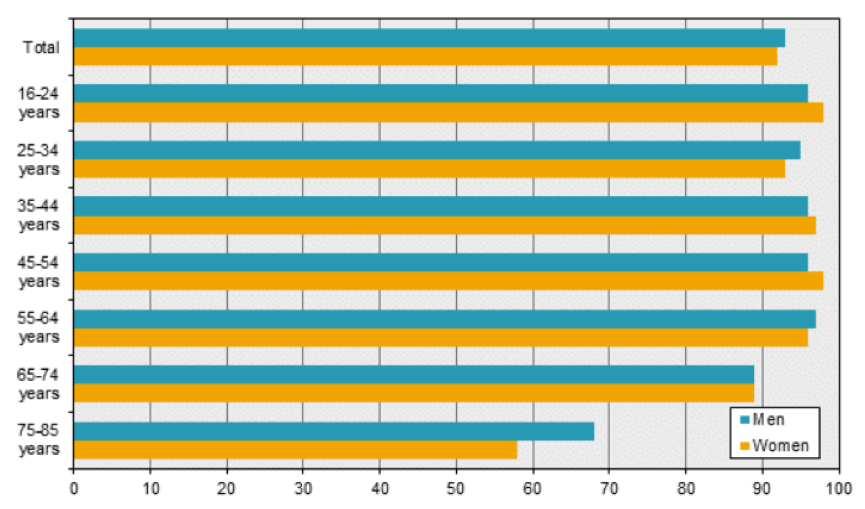 E-books in academic libraries: results of a survey carried